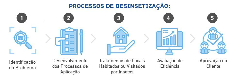 Processos de Dededetização de dedetizadora no Campo Belo