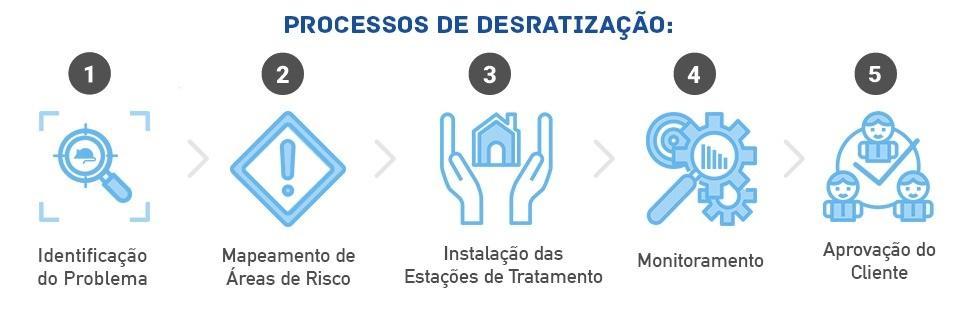 Processos de Desratização de Dedetizadora em Caieiras