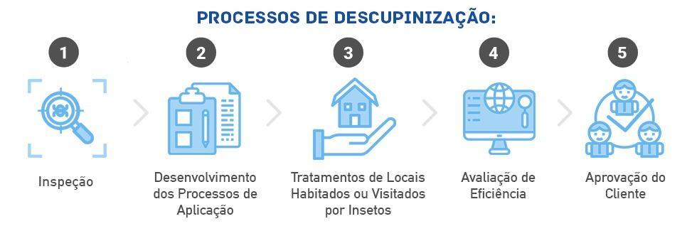 Processos de Descupinização de dedetizadora no Campo Belo