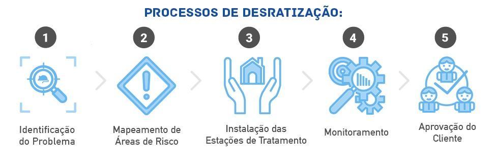 Processos de Desratização de dedetizadora no Campo Belo